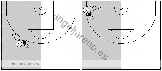 Gráfico de baloncesto que recoge la defensa individual especial en el lado izquierdo del ataque forzando al atacante a jugar con la mano izquierda