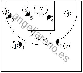 Gráfico de baloncesto que recoge la defensa individual especial en el poste bajo si el balón está en el frontal del lado izquierdo del ataque