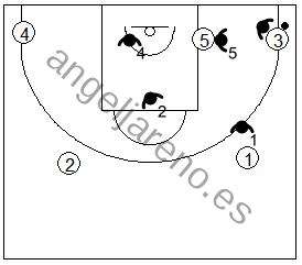 Gráfico de baloncesto que recoge la defensa individual especial en el poste bajo si el balón está en la esquina del lado derecho del ataque