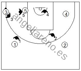 Gráfico de baloncesto que recoge la defensa individual especial en el poste bajo si el balón está en la esquina del lado izquierdo del ataque