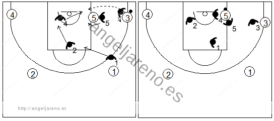 Gráfico de baloncesto que recoge la defensa individual especial en el poste bajo si el balón llega al poste en el lado derecho del ataque