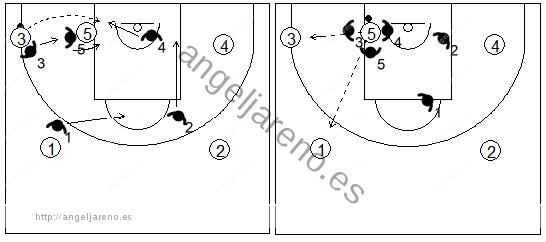 Gráfico de baloncesto que recoge la defensa individual especial en el poste bajo si el balón llega al poste en el lado izquierdo del ataque