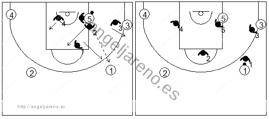 Gráfico de baloncesto que recoge la defensa individual especial en el poste bajo si hay un pase fuera del trap al lado derecho