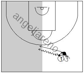 Gráfico de baloncesto que recoge la defensa individual especial la cual fuerza a todos los atacantes a jugar con la mano izquierda