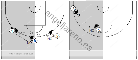 Gráfico de baloncesto que recoge la defensa individual especial negando cualquier pase que permita cambiar de lado el balón