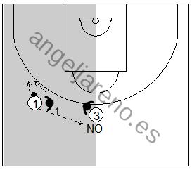 Gráfico de baloncesto que recoge la defensa individual especial la cual niega cualquier pase que permita el cambio de lado del balón