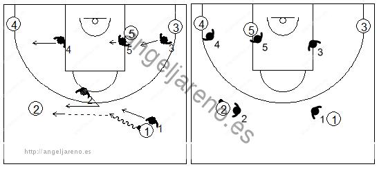 Gráfico de baloncesto que recoge la defensa individual especial si el balón está en el frontal del lado derecho del ataque