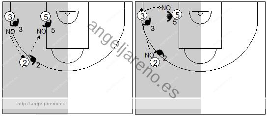 Gráfico de baloncesto que recoge la defensa individual especial y la defensa a los atacantes situados a un pase del balón