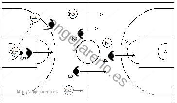 Gráfico de baloncesto que recoge una transición de ataque a defensa tras un rebote defensivo del equipo rival