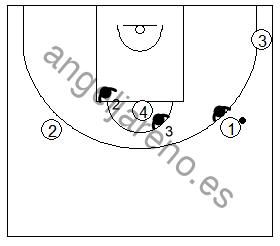 Gráfico de baloncesto que recoge las posiciones de los defensores de los lados en la zona 3-2 cuando el balón está en el frontal