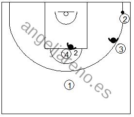 Gráfico de baloncesto que recoge las posiciones de los defensores de los lados en la zona 3-2 cuando el balón está en una esquina