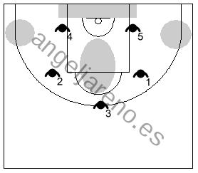 Gráfico de baloncesto que recoge las debilidades de la zona 1-2-2