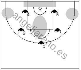 Gráfico de baloncesto que recoge las debilidades de la zona 3-2