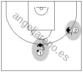 Gráfico de baloncesto que recoge una defensa agresiva sobre el balón en una zona 1-2-2