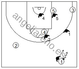 Gráfico de baloncesto que recoge el movimiento de la zona 1-2-2 con el balón en el frontal
