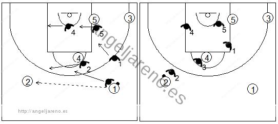 Gráfico de baloncesto que recoge el movimiento de la zona 1-2-2 tras un cambio de lado del balón en el frontal