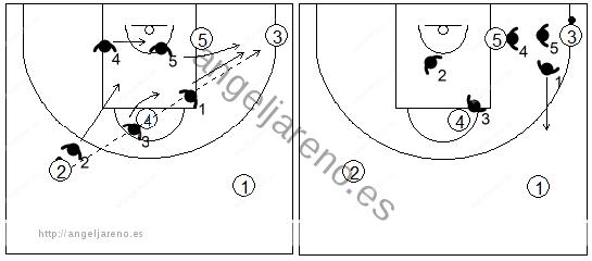 Gráfico de baloncesto que recoge el movimiento de la zona 1-2-2 tras un pase desde el alero a la esquina contraria