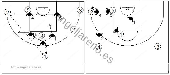 Gráfico de baloncesto que recoge el movimiento de la zona 1-2-2 tras un pase desde el frontal en el centro del campo a las esquinas
