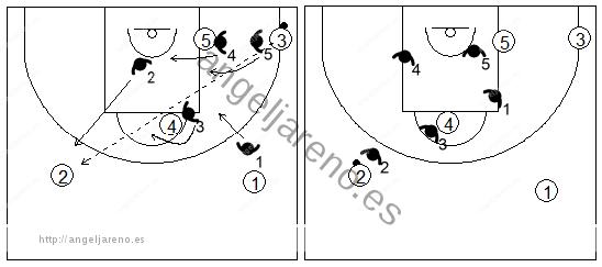 Gráfico de baloncesto que recoge el movimiento de la zona 1-2-2 tras un pase desde una esquina hacia el alero del lado contrario