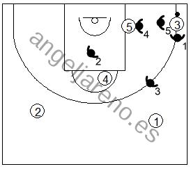 Gráfico de baloncesto que recoge una opción agresiva de la zona 1-2-2 tras un pase desde el alero a la esquina contraria