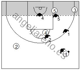 Gráfico de baloncesto que recoge las responsabilidades de los defensores en la zona 1-2-2