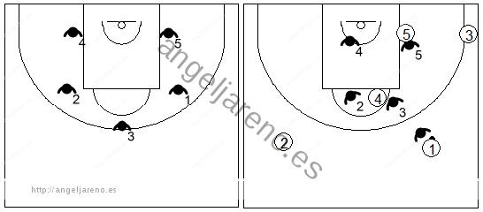 Gráfico de baloncesto que recoge una zona 1-2-2 contra un ataque 2-1-2