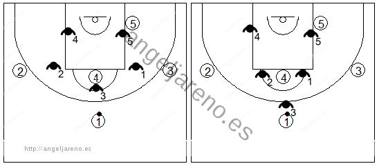 Gráfico de baloncesto que recoge una zona 1-2-2 cuando el balón está en el frontal y en el centro del campo con un poste alto