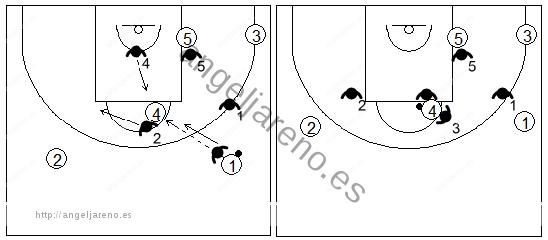 Gráfico de baloncesto que recoge una zona 1-2-2 cuando el balón está en el poste alto