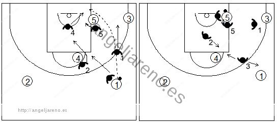 Gráfico de baloncesto que recoge una zona 1-2-2 cuando el balón está en el poste bajo y es pasado desde el frontal