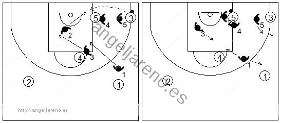 Gráfico de baloncesto que recoge una zona 1-2-2 cuando el balón está en el poste bajo y es pasado desde la esquina