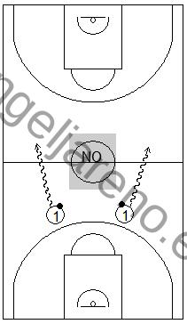 Gráfico de baloncesto que recoge una zona 1-2-2 y el trabajo para que el balón pase el medio campo por una banda