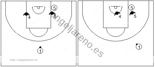 Gráfico de baloncesto que recoge una zona 1-2-2 y las responsabilidades de 4 y 5 con el balón en el frontal