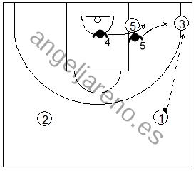Gráfico de baloncesto que recoge una zona 1-2-2 y las responsabilidades de 4 y 5 si el balón va a la esquina