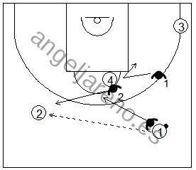 Gráfico de baloncesto que recoge una zona 1-2-2 y las responsabilidades de los defensores 1, 2 y 3 cuando el balón es cambiado de lado