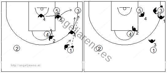 Gráfico de baloncesto que recoge una zona 1-2-2 y opción de trap en la esquina inferior