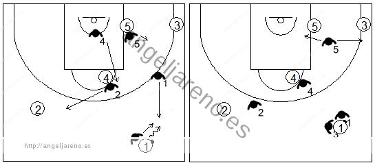 Gráfico de baloncesto que recoge una zona 1-2-2 y opción de trap tras pasar el balón el medio campo