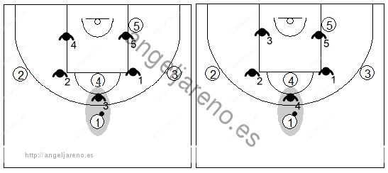 Gráfico de baloncesto que recoge una zona 3-2 con un alero alto o un pívot rápido en la punta