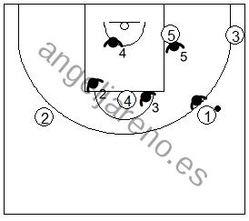 Gráfico de baloncesto que recoge una zona 3-2 contra un ataque 2-1-2
