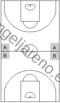 Gráfico de baloncesto que recoge las áreas ideales para realizar un trap en una zona 2-2-1 press