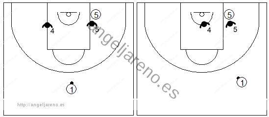 Gráfico de baloncesto que recoge las áreas de responsabilidad de los defensores del fondo en la zona 3-2 con el balón en el frontal