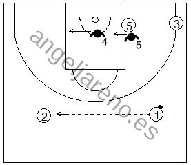 Gráfico de baloncesto que recoge las áreas de responsabilidad de los defensores del fondo en la zona 3-2 cuando el balón cambia de lado en el frontal
