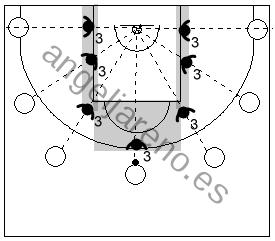 Gráfico de baloncesto que recoge las áreas de responsabilidad del defensor de la punta en la zona 3-2