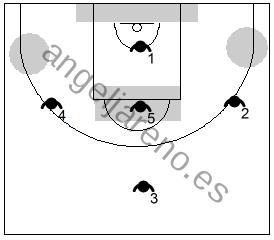 Gráfico de baloncesto que recoge las debilidades de la zona 1-3-1
