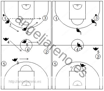 Gráfico de baloncesto que recoge la defensa contra un cambio de lado directo en la zona 2-2-1 press