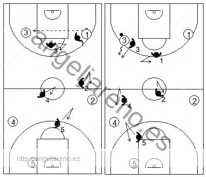 Gráfico de baloncesto que recoge la defensa contra un pase corto de lado a lado en la defensa individual press