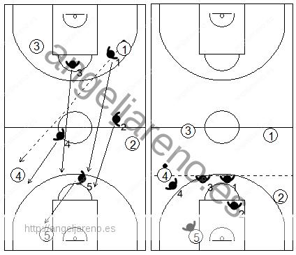 Gráfico de baloncesto que recoge la defensa contra un pase largo diagonal de lado a lado en la defensa individual press