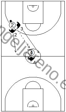 Gráfico de baloncesto que recoge una defensa en todo el campo y el concepto de esprintar atrás cuando el ataque ha roto la defensa