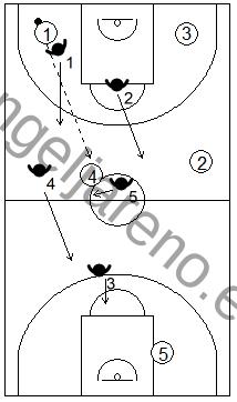 Gráfico de baloncesto que recoge una defensa en todo el campo y el concepto de esprintar atrás cuando la defensa está rota