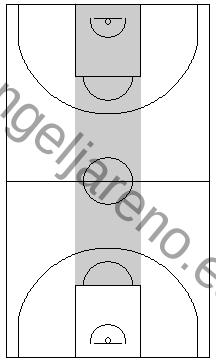 Gráfico de baloncesto que recoge una defensa en todo el campo y el concepto de evitar que el balón vaya al centro