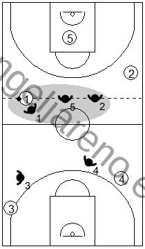 Gráfico de baloncesto que recoge una defensa en todo el campo y el concepto de principio de línea de balón